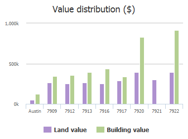 Value distribution ($) of Brightman Lane, Austin, TX: 7909, 7912, 7913, 7916, 7917, 7920, 7921, 7922