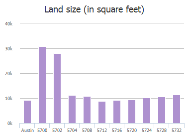 Land size (in square feet) of Brittlyns Court, Austin, TX: 5700, 5702, 5704, 5708, 5712, 5716, 5720, 5724, 5728, 5732