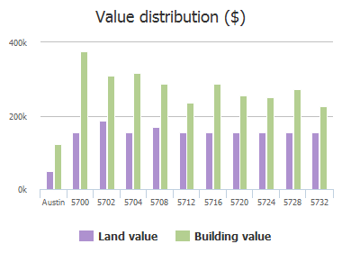 Value distribution ($) of Brittlyns Court, Austin, TX: 5700, 5702, 5704, 5708, 5712, 5716, 5720, 5724, 5728, 5732