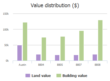 Value distribution ($) of Brookfield Drive, Austin, TX: 8804, 8805, 8806, 8807, 8808