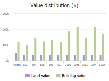 Value distribution ($) of Brown Drive, Austin, TX: 803, 804, 805, 806, 807, 1000, 1001, 1005, 1007, 1100