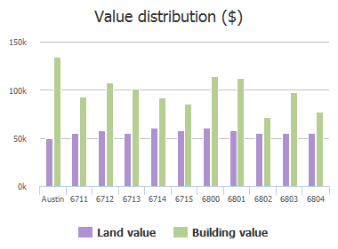 Value distribution ($) of Bryn Mawr Drive, Austin, TX: 6711, 6712, 6713, 6714, 6715, 6800, 6801, 6802, 6803, 6804