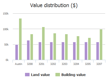 Value distribution ($) of Burley Cove, Austin, TX: 3200, 3201, 3202, 3203, 3204, 3205, 3207