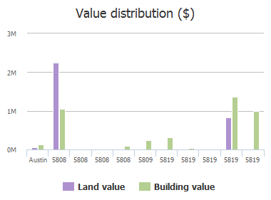 Value distribution ($) of Burnet Road, Austin, TX: 13915, 14007, 14205, 14611, 14623, 14701, 15111, 15215, 15311