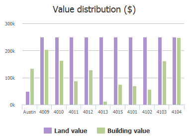 Value distribution ($) of Burnet Road, Austin, TX: 4009, 4010, 4011, 4012, 4013, 4015, 4101, 4102, 4103, 4104