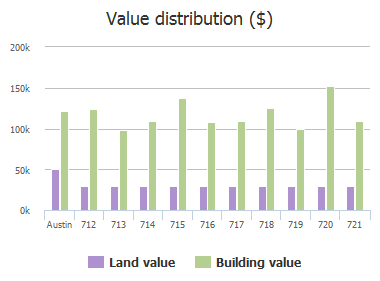 Value distribution ($) of Cactus Bend Drive, Austin, TX: 712, 713, 714, 715, 716, 717, 718, 719, 720, 721
