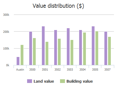 Value distribution ($) of Cactus Wren Way, Austin, TX: 3500, 3501, 3502, 3503, 3504, 3505, 3507