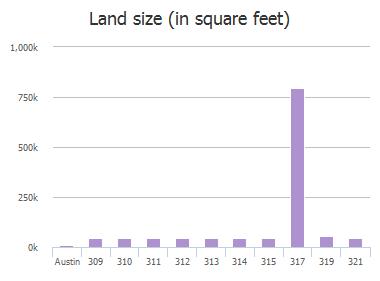 Land size (in square feet) of Camino Arbolago, Austin, TX: 309, 310, 311, 312, 313, 314, 315, 317, 319, 321
