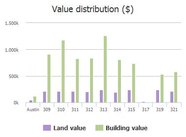 Value distribution ($) of Camino Arbolago, Austin, TX: 309, 310, 311, 312, 313, 314, 315, 317, 319, 321
