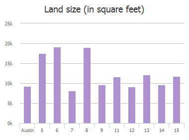Land size (in square feet) of Camwood Trail, Austin, TX: 5, 6, 7, 8, 9, 11, 12, 13, 14, 15