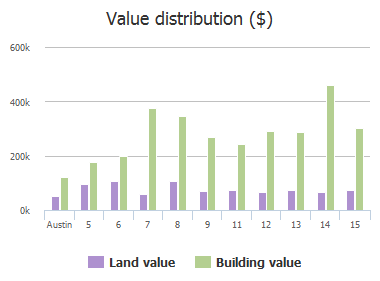Value distribution ($) of Camwood Trail, Austin, TX: 5, 6, 7, 8, 9, 11, 12, 13, 14, 15