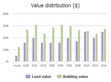 Value distribution ($) of Canoas Drive, Austin, TX: 4230, 4233, 4235, 4300, 4304, 4305, 4308, 4310, 4315, 4316