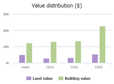 Value distribution ($) of Canyon View, Austin, TX: 13113, 13121, 13123