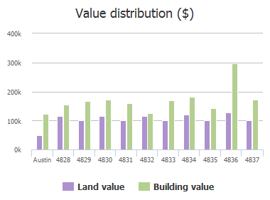 Value distribution ($) of Canyonbend Circle, Austin, TX: 4828, 4829, 4830, 4831, 4832, 4833, 4834, 4835, 4836, 4837