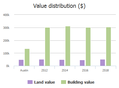 Value distribution ($) of Caparzo Drive, Austin, TX: 2512, 2514, 2516, 2518