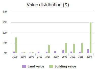 Value distribution ($) of Capital Of Tx Highway, Austin, TX: 3600, 3600, 3600, 3700, 3755, 3800, 3801, 3801, 3815, 3900