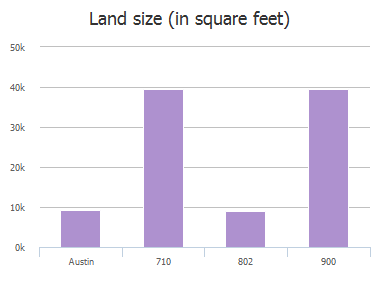 Land size (in square feet) of Cardinal Lane, Austin, TX: 707 #G-1, 707 #H-1, 707 #H-2, 710, 802, 802 #A, 802 #B, 900, 903 #A, 903 #B