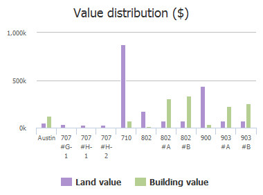 Value distribution ($) of Cardinal Lane, Austin, TX: 707 #G-1, 707 #H-1, 707 #H-2, 710, 802, 802 #A, 802 #B, 900, 903 #A, 903 #B