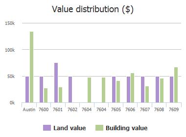 Value distribution ($) of Carver Avenue, Austin, TX: 7600, 7601, 7602, 7604, 7604, 7605, 7606, 7607, 7608, 7609