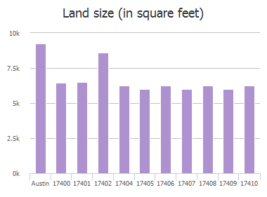 Land size (in square feet) of Casa Piedra Place, Austin, TX: 17400, 17401, 17402, 17404, 17405, 17406, 17407, 17408, 17409, 17410