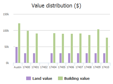 Value distribution ($) of Casa Piedra Place, Austin, TX: 17400, 17401, 17402, 17404, 17405, 17406, 17407, 17408, 17409, 17410
