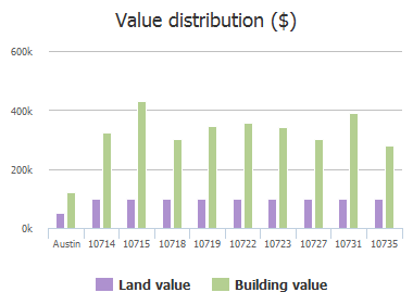 Value distribution ($) of Cassia Drive, Austin, TX: 10714, 10715, 10718, 10719, 10722, 10723, 10727, 10731, 10735
