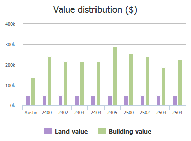 Value distribution ($) of Castledale Drive, Austin, TX: 2400, 2402, 2403, 2404, 2405, 2500, 2502, 2503, 2504
