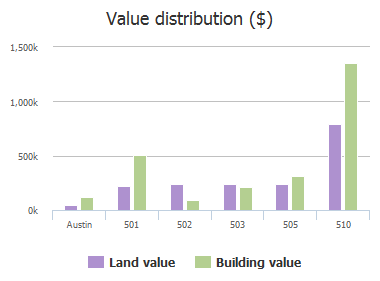 Value distribution ($) of Cater Drive, Austin, TX: 501, 502, 503, 505, 510