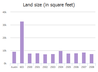 Land size (in square feet) of Chaparral Trail, Austin, TX: 603, 2500, 2501, 2502, 2503, 2504, 2505, 2506, 2507, 2508