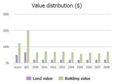Value distribution ($) of Chaparral Trail, Austin, TX: 603, 2500, 2501, 2502, 2503, 2504, 2505, 2506, 2507, 2508