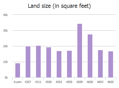 Land size (in square feet) of Charles Avenue, Austin, TX: 4307, 4311, 4500, 4503, 4503, 4505, 4509, 4600, 4603, 4605
