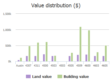 Value distribution ($) of Charles Avenue, Austin, TX: 4307, 4311, 4500, 4503, 4503, 4505, 4509, 4600, 4603, 4605