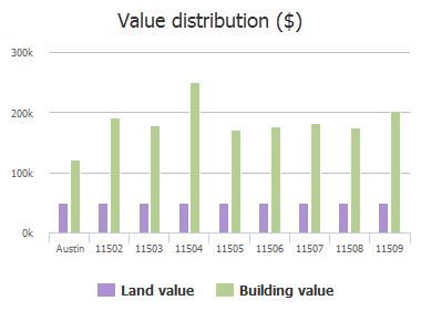 Value distribution ($) of Charred Oak Drive, Austin, TX: 11503, 11504, 11505, 11506, 11507, 11508, 11509