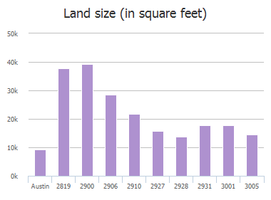 Land size (in square feet) of Chatelaine Drive, Austin, TX: 2819, 2900, 2906, 2910, 2910, 2927, 2928, 2931, 3001, 3005