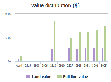 Value distribution ($) of Chatelaine Drive, Austin, TX: 2819, 2900, 2906, 2910, 2910, 2927, 2928, 2931, 3001, 3005