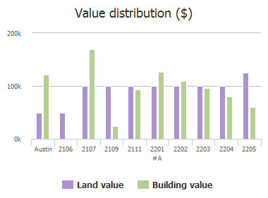 Value distribution ($) of Chestnut Avenue, Austin, TX: 2106, 2107, 2109, 2111, 2201 #A, 2202, 2203, 2204, 2205
