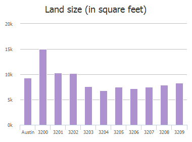 Land size (in square feet) of China Grove, Austin, TX: 3200, 3201, 3202, 3203, 3204, 3205, 3206, 3207, 3208, 3209