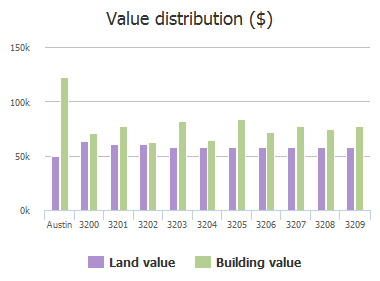 Value distribution ($) of China Grove, Austin, TX: 3200, 3201, 3202, 3203, 3204, 3205, 3206, 3207, 3208, 3209