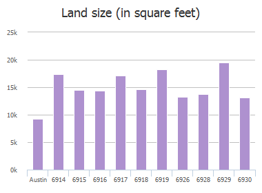 Land size (in square feet) of Chinook Drive, Austin, TX: 6914, 6915, 6916, 6917, 6918, 6919, 6926, 6928, 6929, 6930