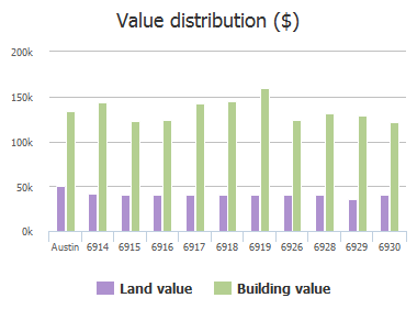 Value distribution ($) of Chinook Drive, Austin, TX: 6914, 6915, 6916, 6917, 6918, 6919, 6926, 6928, 6929, 6930