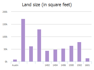 Land size (in square feet) of Citation Drive, Austin, TX: 1402, 1404, 1406, 1500, 1502, 1601, 1601