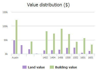 Value distribution ($) of Citation Drive, Austin, TX: 1402, 1404, 1406, 1500, 1502, 1601, 1601