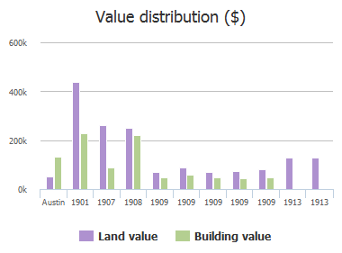 Value distribution ($) of Cliff Street, Austin, TX: 1901, 1907, 1908, 1909, 1909, 1909, 1909, 1909, 1913, 1913