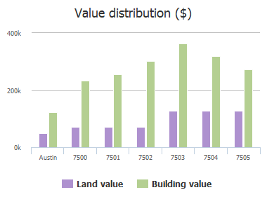 Value distribution ($) of Clove Cove, Austin, TX: 7500, 7501, 7502, 7503, 7504, 7505