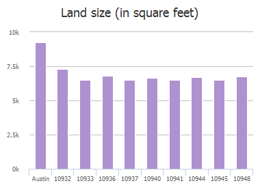 Land size (in square feet) of Colonel Winn Loop, Austin, TX: 10932, 10933, 10936, 10936, 10937, 10940, 10941, 10944, 10945, 10948