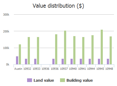 Value distribution ($) of Colonel Winn Loop, Austin, TX: 10932, 10933, 10936, 10936, 10937, 10940, 10941, 10944, 10945, 10948