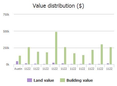 Value distribution ($) of Colorado Street, Austin, TX: 1122, 1122, 1122, 1122, 1122, 1122, 1122, 1122, 1122, 1122