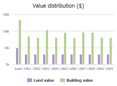 Value distribution ($) of Conner Downs Drive, Austin, TX: 13921, 13922, 13923, 13924, 13925, 13926, 13927, 13929, 13931, 13933