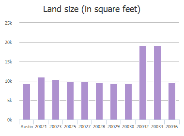 Land size (in square feet) of Continental Drive, Austin, TX: 20021, 20023, 20025, 20027, 20028, 20029, 20030, 20032, 20033, 20036
