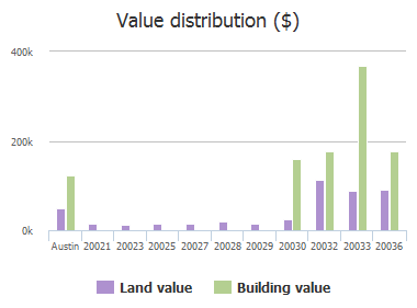 Value distribution ($) of Continental Drive, Austin, TX: 20021, 20023, 20025, 20027, 20028, 20029, 20030, 20032, 20033, 20036
